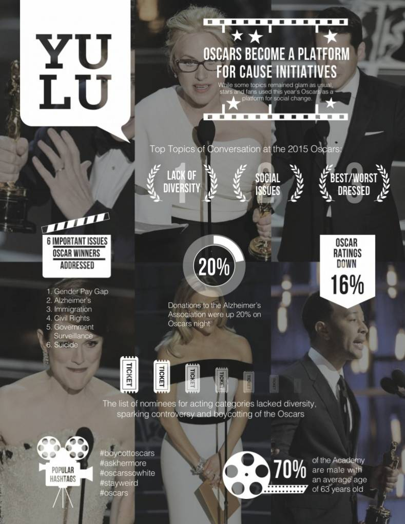 2015 Academy Awards inforgraphic - YULU