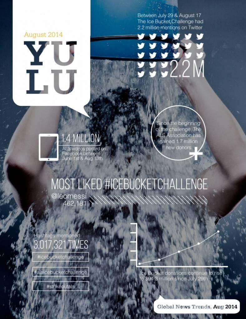 ALS Ice Bucket Challenge infographic - YULU